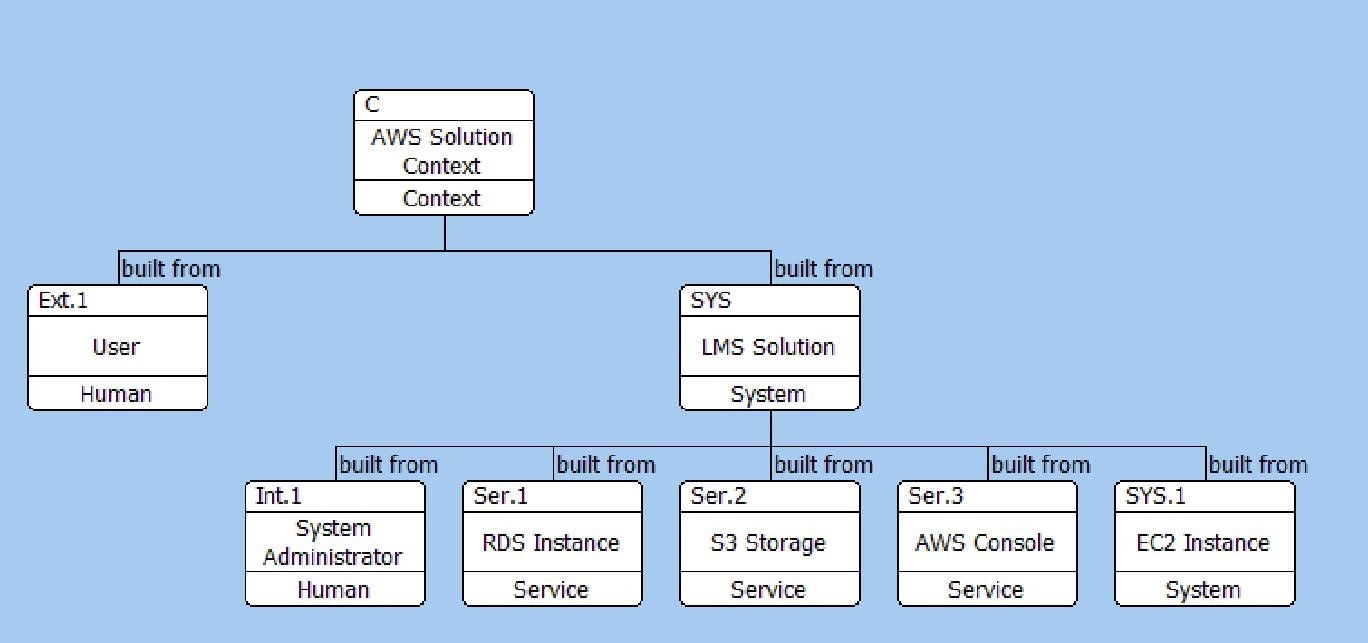 i have included the system administrator within the solution as the practices and procedures for the system administrator are going to be an output from the - Solution Context Diagram