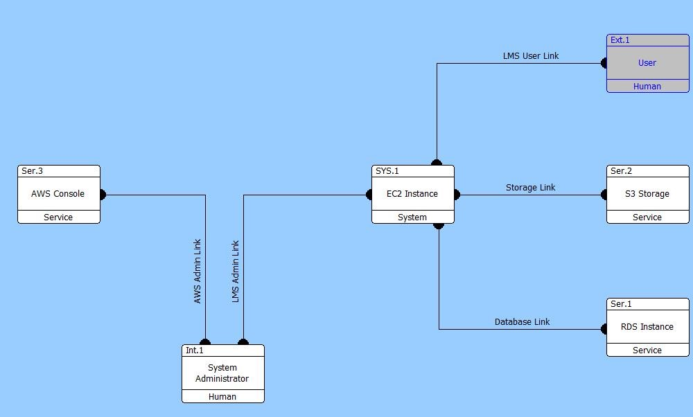 supporting cybersecurity implementation with model based systems rh community vitechcorp com physical layer block diagram of gsm physical block diagram systems engineering