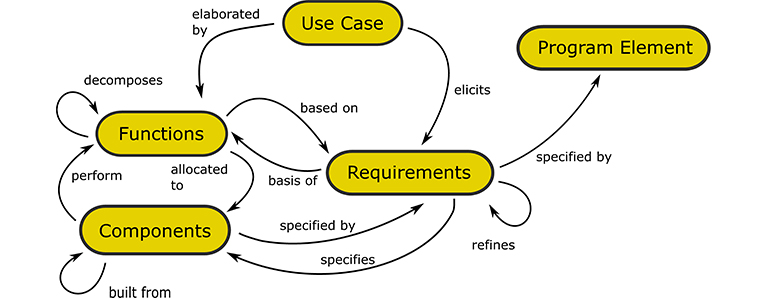 a portion of the systems metamodel