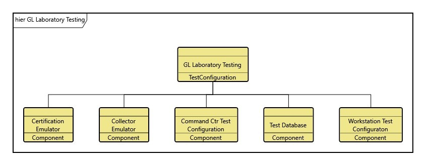 Figure 5. Makeup of the Geospatial Laboratory Testing Test Configuration