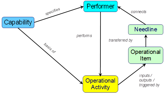 Figure 7. Key Classes and Relationships from the Systems Metamodel for Operational Analysis