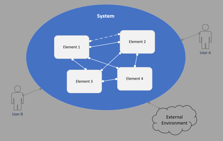 block diagram of a system