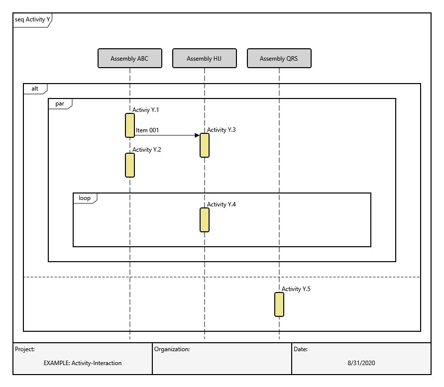 Figure 2. A sequence diagram