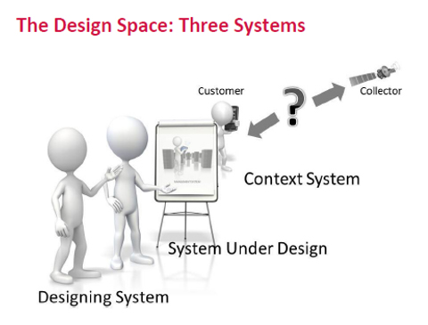 The design space: the three systems