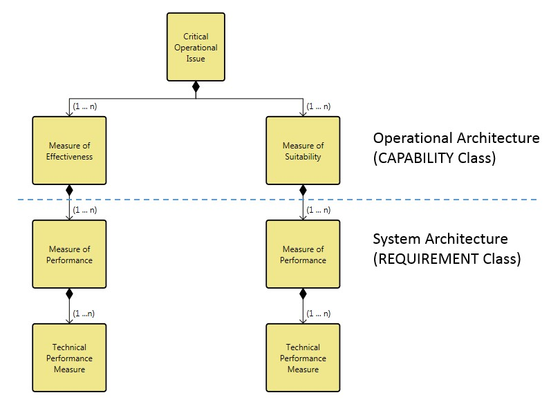 hierarchy of technical measures