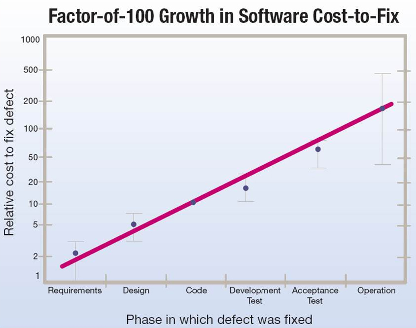 Factor of 100 growth in software cost to fix