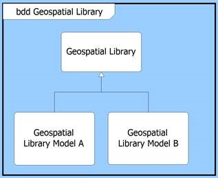 two models for the Geospatial Library