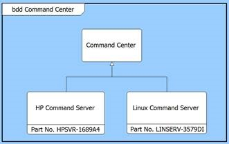Two versions of the Command Center