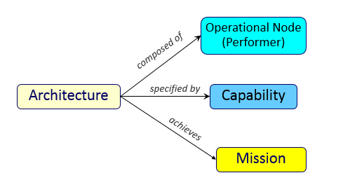 Figure 2. Key Classes in an Operational Architecture