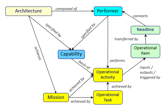 Figure 3. The complete set of classes for an Operational Architecture