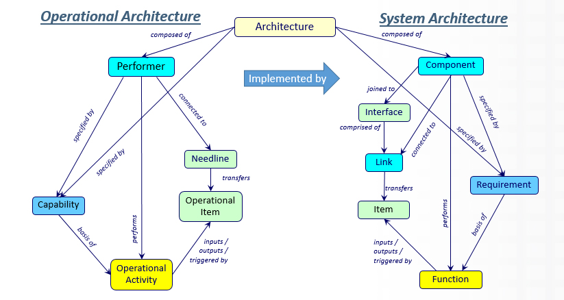 Figure 4. Integrating Operational and System Architecture