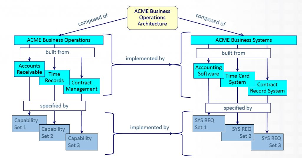 Figure 5. ACME Business Operations Architecture Example