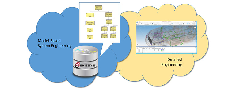 System Design Using MBSE