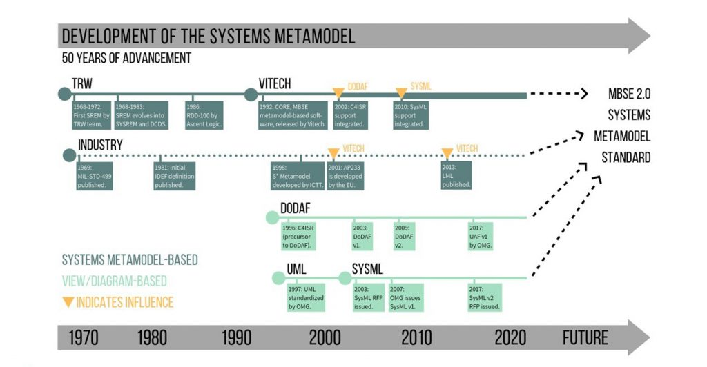 The historical journey to a systems metamodel.
