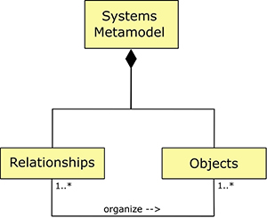 composition of a systems metamodel