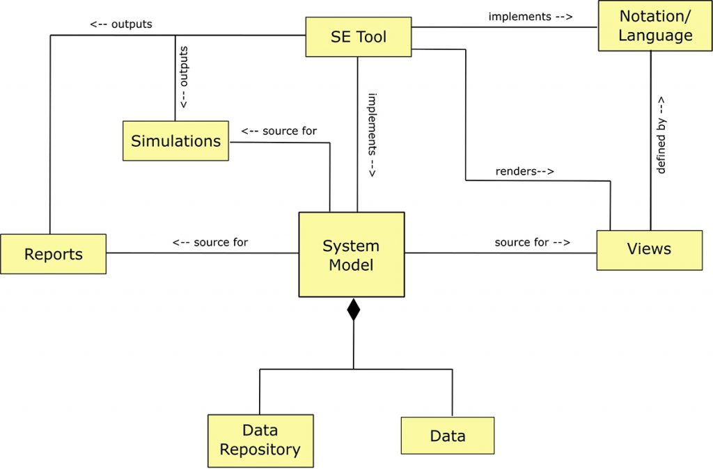implementing a system model