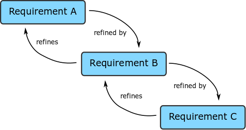 Developing a Requirements Hierarchy