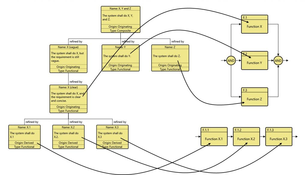 Mapping requirements to the functional design