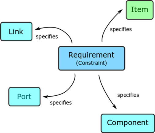 Spcifying Components, Links, Ports and Items with constraint requirements