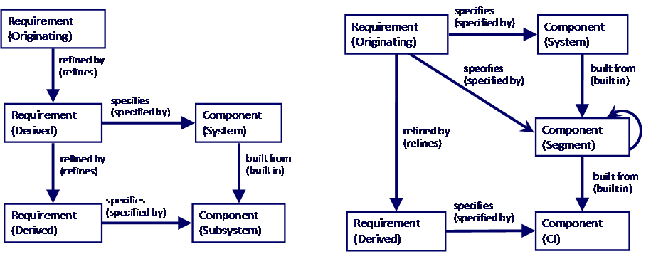 Deriving constraint requirements layer by layer