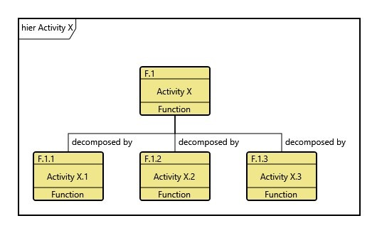 Figure 1. A Functional Hierarchy