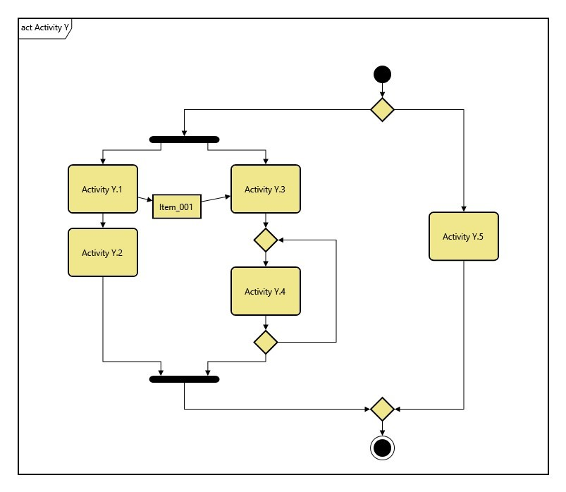 Figure 3. Activity flow with fork, join, and looping