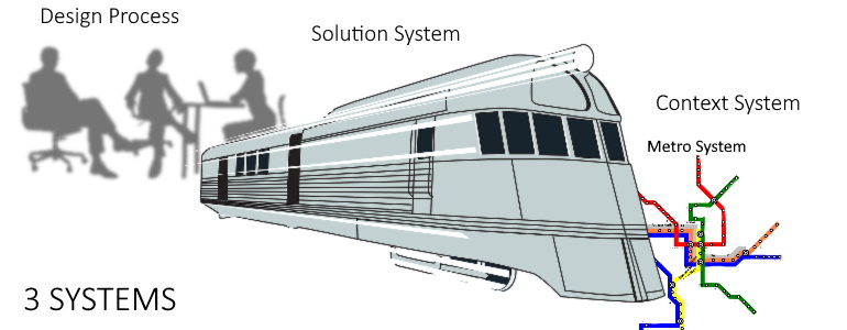 graphical illustration of 3 systems