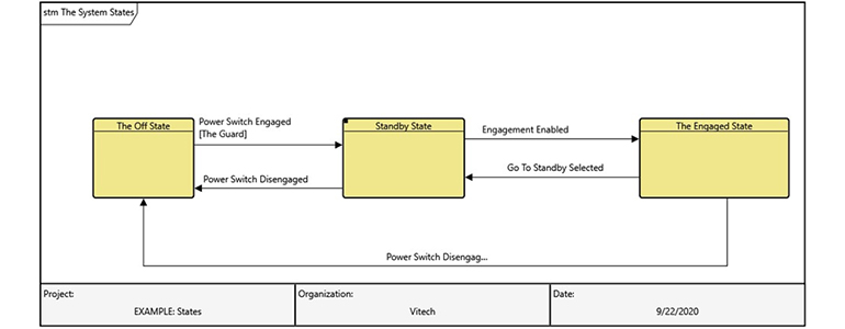 State Transition Diagram in GENESYS